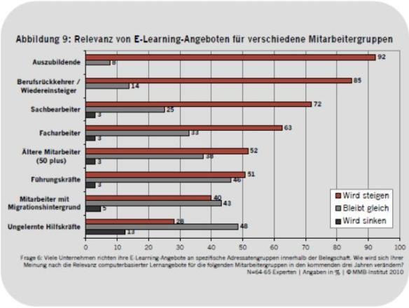 e-learning, szkolenia w Niemczech