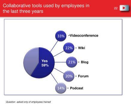 cegos badanie 2011 wykorzystanie narzędzi współpracy