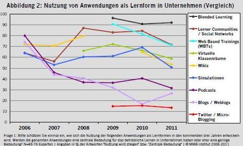 MMB 2011 wykorzystanie narzędzia nauczania w Niemczech